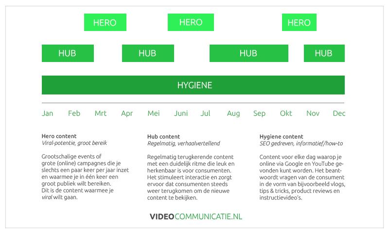 Hero Hub Hygiene H3 model